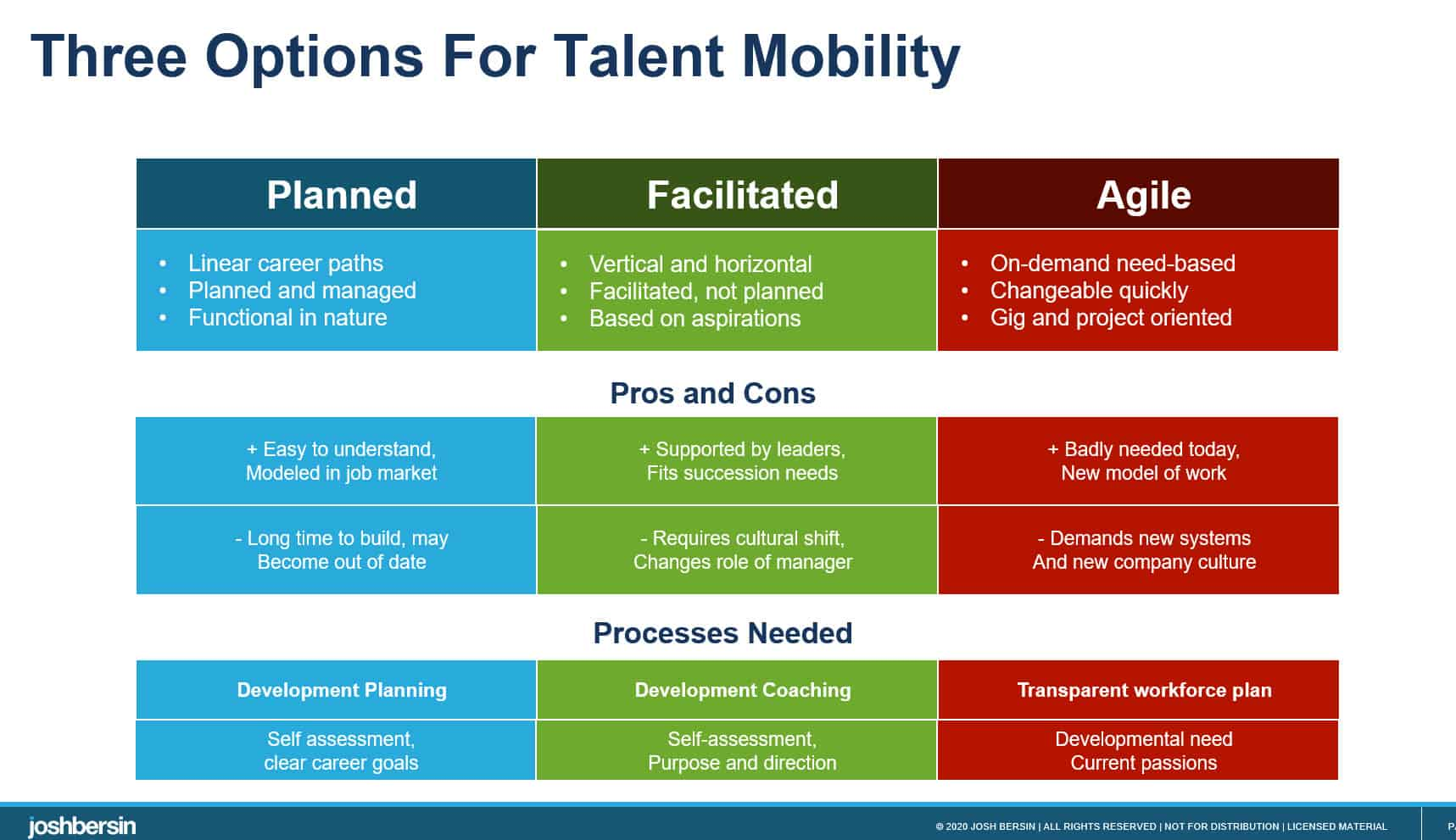 talent marketplace maturity